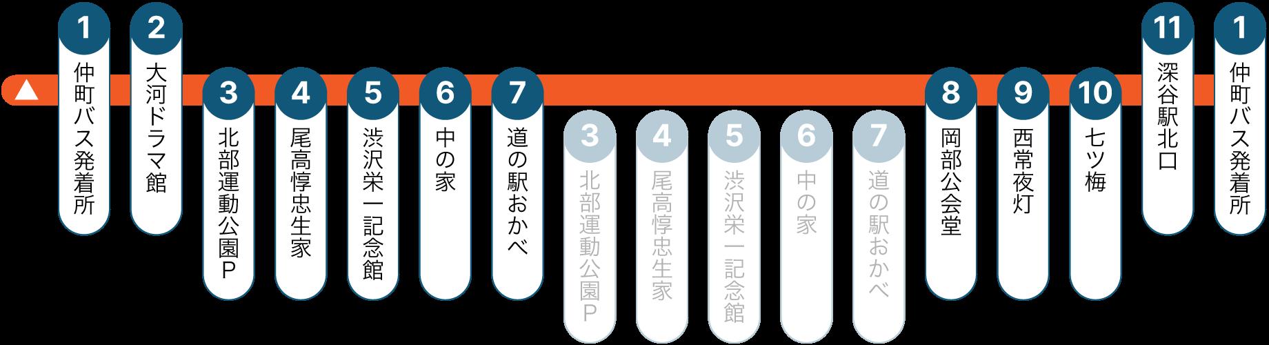 渋沢栄一 論語の里 循環バス・バス停